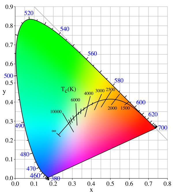 Wykres przestrzeni barw CIE1931 z krzywą Plancka